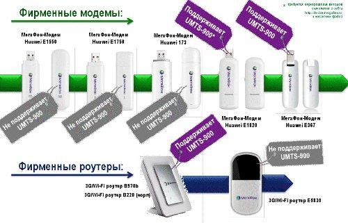 Абонентское оборудование 3G 900 МГц