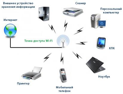 Строим домашнюю сеть Wi-Fi
