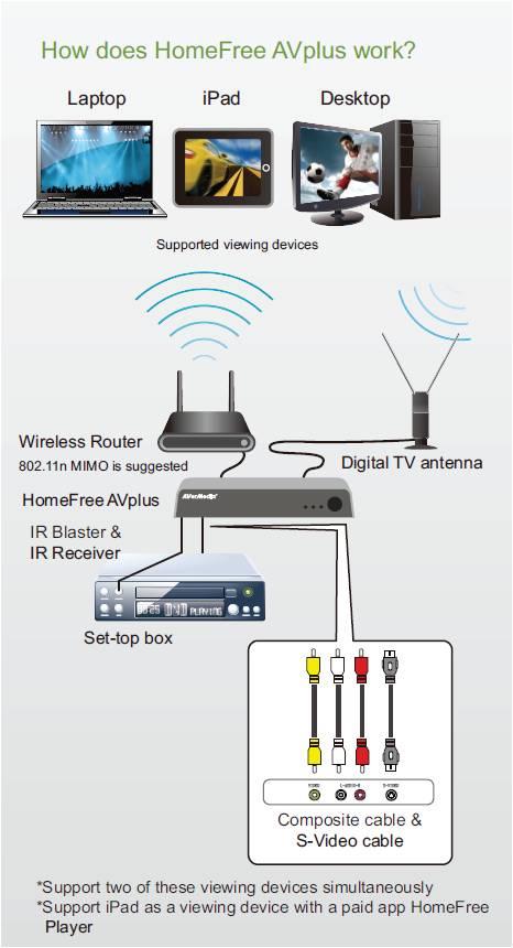 к Wi-Fi роутеру.