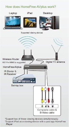 Строим домашнюю сеть Wi-Fi.