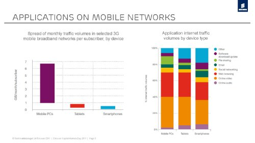 Traffic and market data report, Ericsson