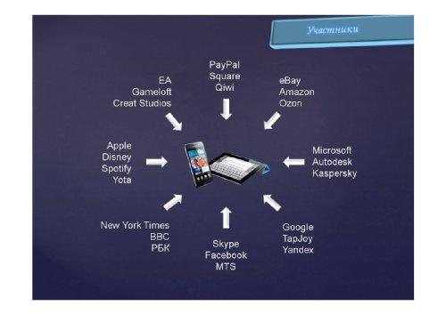 Что такое рынок мобильных приложений сегодня?