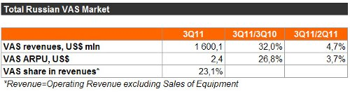 AC&M: оценки рынка VAS в сетях сотовой связи России за 3 квартал 2011