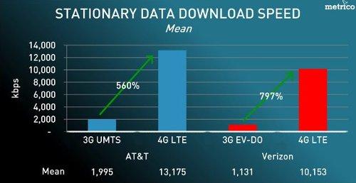 LTE в США