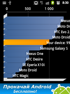 Обзор Samsung Galaxy Y