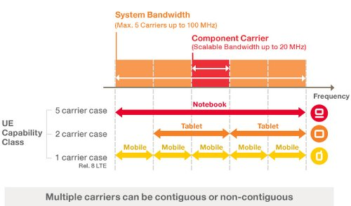 Carrier Aggregation Concept Chart