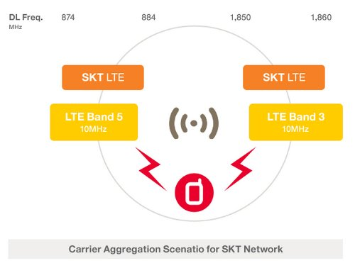 Carrier Aggregation to SK Telecom networks