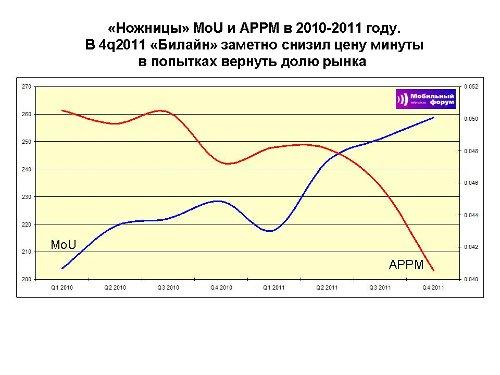 Билайн, итоги 4q2011 и 2011 года