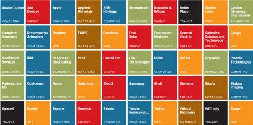 Топ-50 инновационных компаний мира