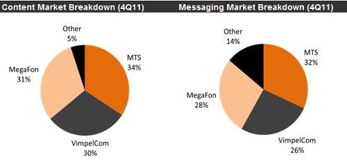 AC&M 4Q2011 Russian VAS Market Statistics