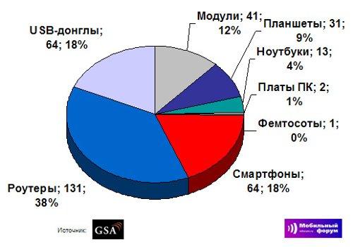 Распределение LTE устройств по форм-факторов, 5 апреля 2012 года