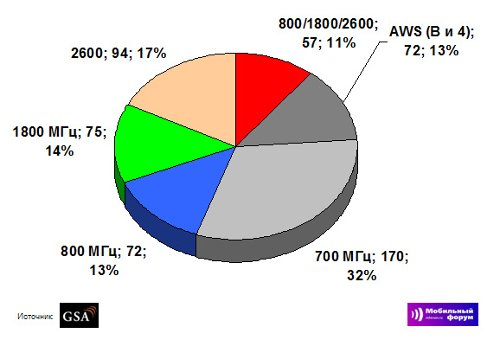 Распределение LTE устройств по частотным диапазонам, апрель 2012 года, GSA