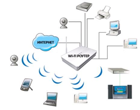 разворачиваем Wi-Fi сеть