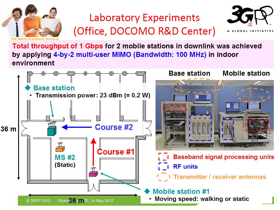 Схема организации эксперимента