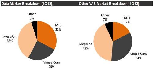 Total Russian VAS Market, 1q2012