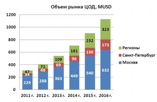 Прогноз развития рынка ЦОД на период 2012-2016 гг