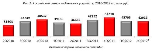 Розница МТС в 2q2012