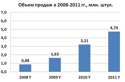 Обзор рынка Dual-SIM сотовых телефонов РФ – Итоги 2011 года