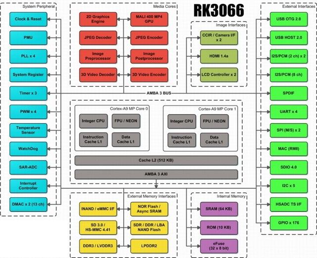 Блок-схема Rockchip RK3066
