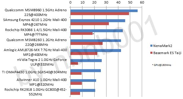 Популярно о железе: китайские мобильные процессоры