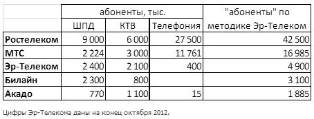 Число абонентов ШПД