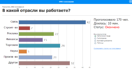 SMS-Vote.ru