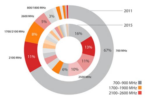 Ситуация с унификацией частотных диапазонов LTE выглядит плачевно