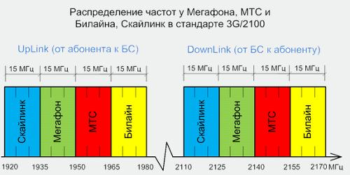 Частоты 3G в России