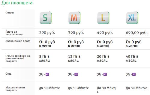 Тарифы на услуги LTE в Калужской области
