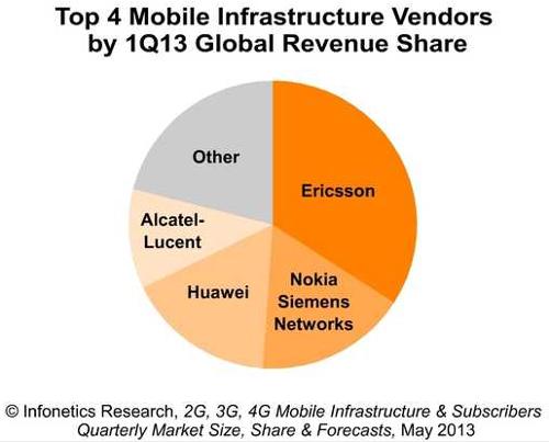 Ericsson - мировой лидер рынка RAN LTE с солидным отрывом от конкурентов