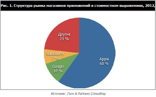 Рынок магазинов приложений и контента 2010-2015