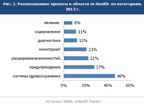 Рынок мобильной медицины в мире