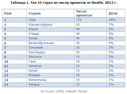 Топ 15 стран по числу проектов mHealth