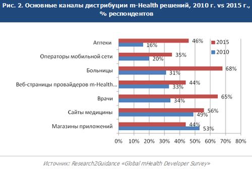Тенденции и прогнозы развития рынка m-Health