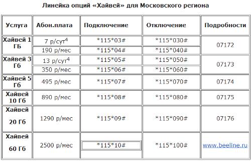 Мобильный интернет Хайвей от Билайн - до 60 ГБ включенного трафика!