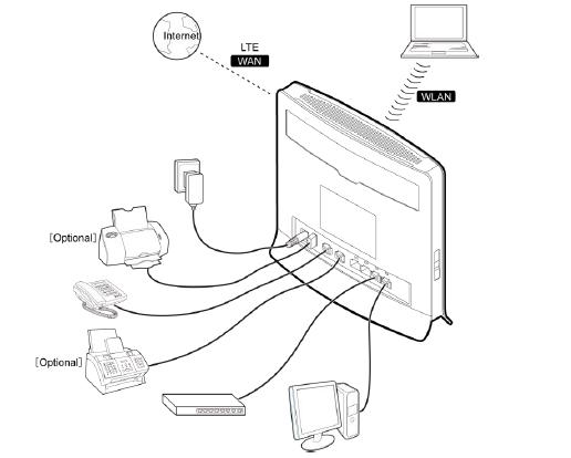 Роутер поддерживает WiFi N B G