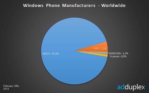 Nokia@MWC