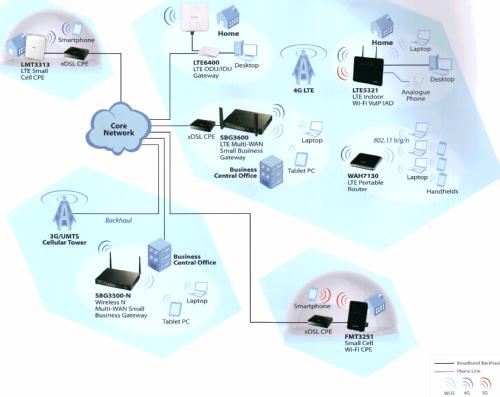 Сеть мобильного ШПД на базе решений ZyXEL