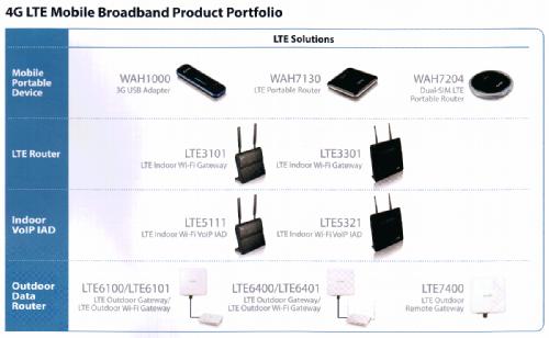 Для построения подобной сети могут использоваться следующие решения 4G LTE
