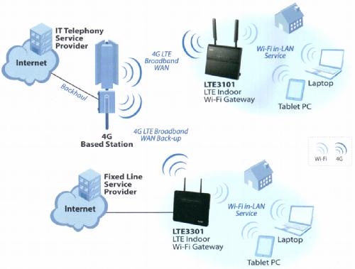 ZyXEL LTE3101