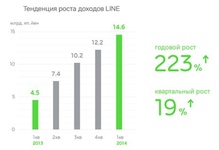 Доходы LINE в 1q2014