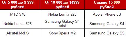 ТОП-3 моделей LTE-смартфонов в продажах Розничной сети МТС  в Поволжье во 2 квартале 2014 года, в штучном выражении