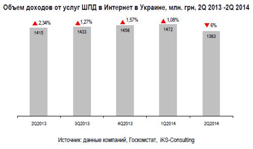 ШПД в Украине