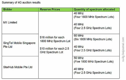 Частотный аукцион в Сингапуре