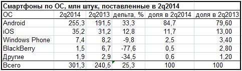 Рынок смартфонов в 2q2014, IDC