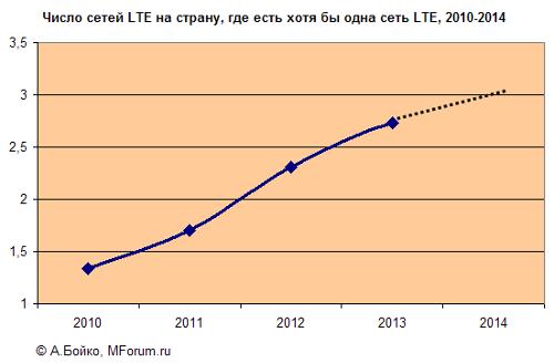 Число сетей LTE на страну, где есть хотя бы одна сеть LTE, 2010-2014