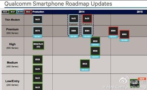 Qaulcomm's Roadmap