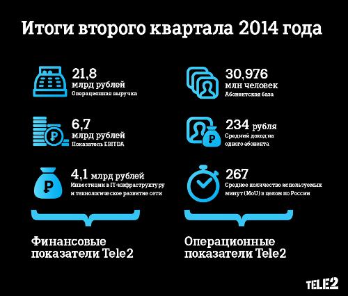 Итоги 2q2014 Tele2 Россия
