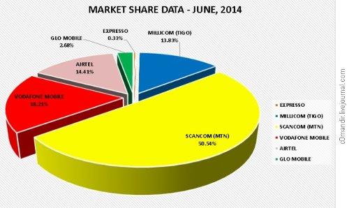 Рынок Ганы