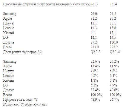 Рынок смартфонов в 2q2014, Strategy Analytics